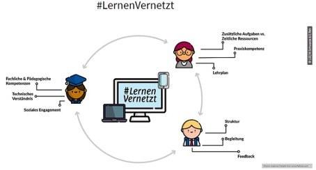 Logo #LernenVernetzt